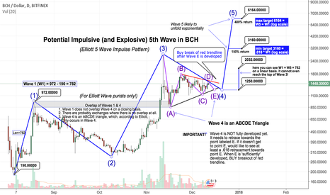 BCHUSD: Potential Impulsive and Explosive 5th Wave in BCH