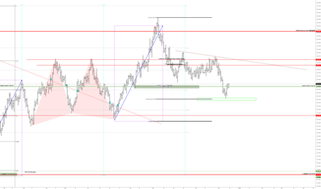XAUUSD: Mid term direction is long  (for gold )