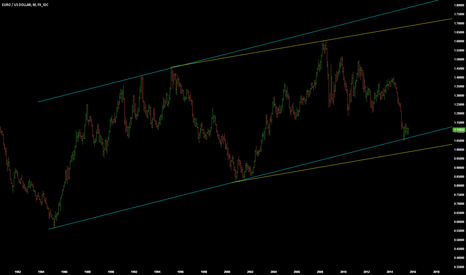 EURUSD: TWO LONG TERM CHANNELS