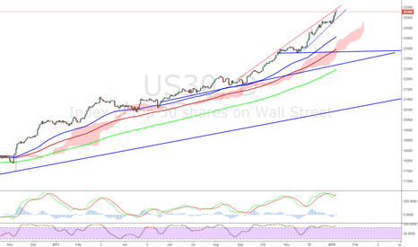 US30: $DOW sell. Expecting to break the uptrend line.. down to 23500