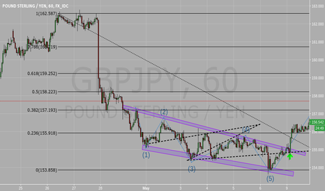 GBPJPY: GBP/JPY 1h Position: LONG