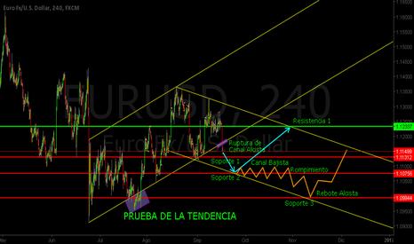 EURUSD: Proyección Bajista del Euro Dólar Gráficos 4 Horas