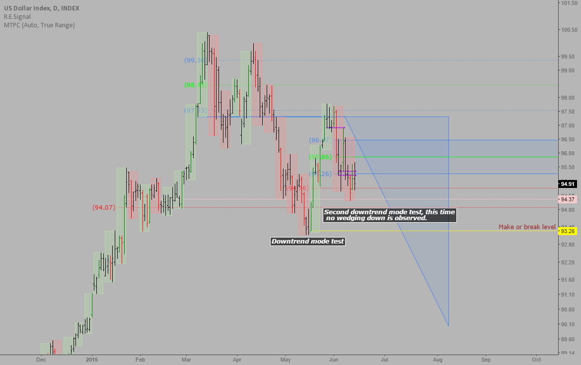 DXY: Weekly downtrend and trading map