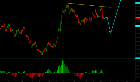 GBPJPY: Short term sell in GBPJPY