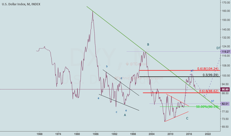 DXY: Remember this is a Monthly Chart - #NeoWave