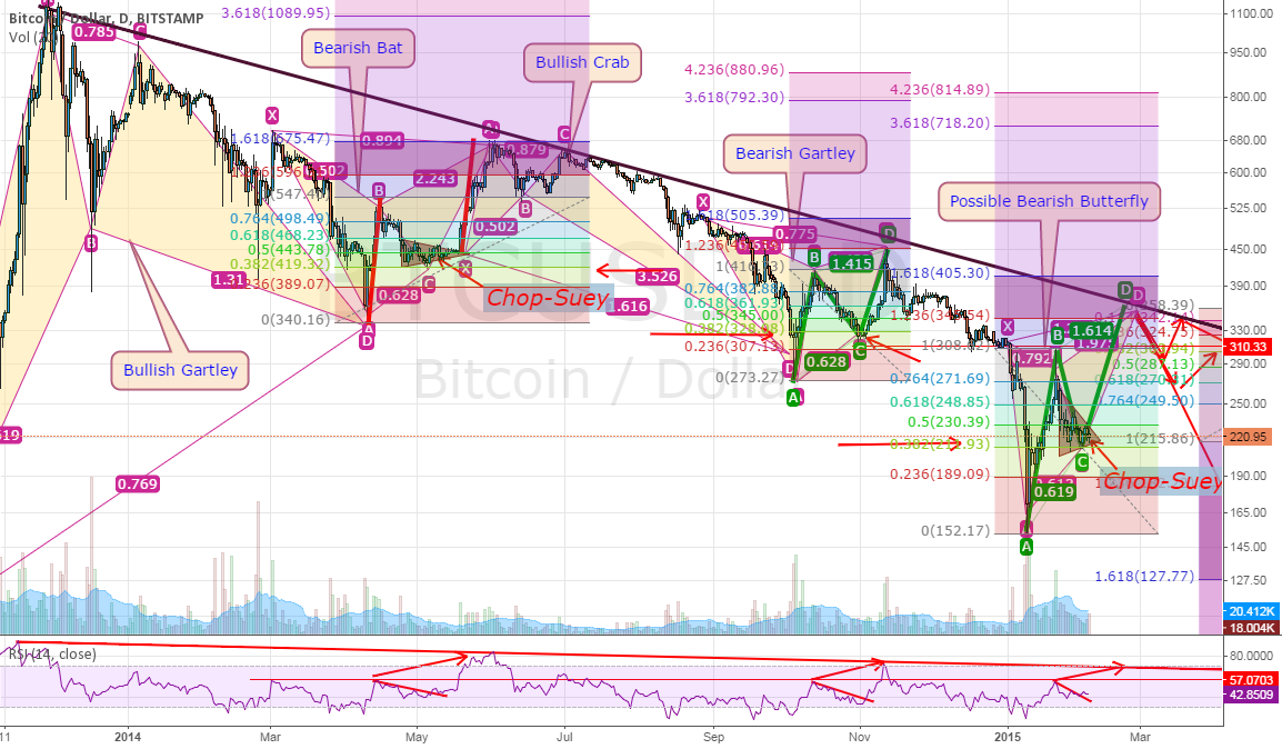 The 1 Year Story of BTC and what is it telling us now