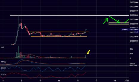 XEMBTC: $XEM / $BTC Strong volume on range breakout