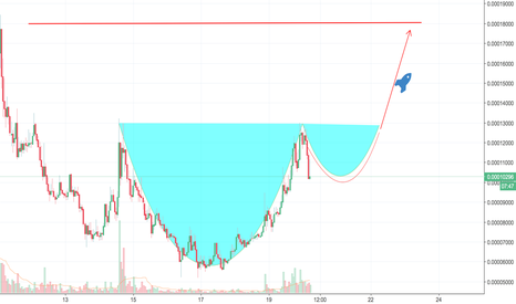 VIBEBTC: VIBE Cup and Handle