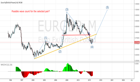 EURGBP: Possible wave count?