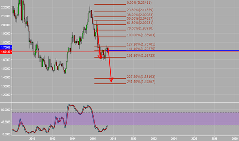 GBPAUD: SELl , poor gbp