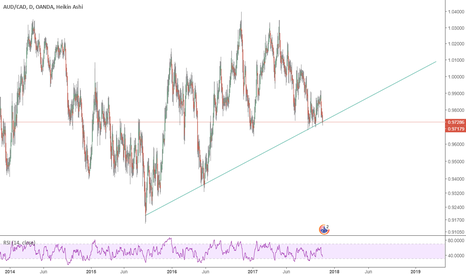 AUDCAD: a simple analyse but useful