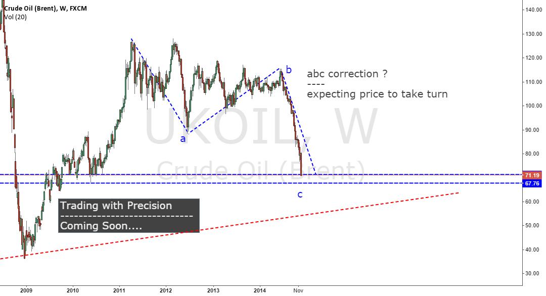 ABC Correction - Expecting price to take turn