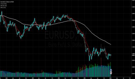 EURUSD: EUR/USD weekly outlook