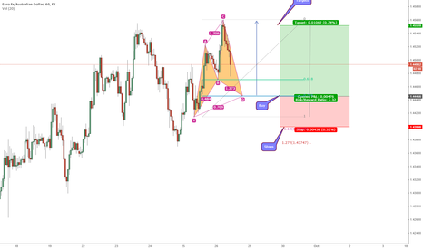 EURAUD: Bull Cypher on EURAUD on 1hr chart