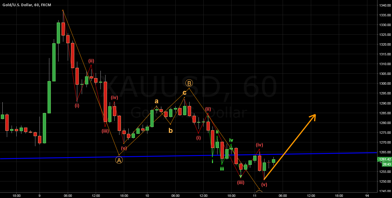 Gold ended correction move