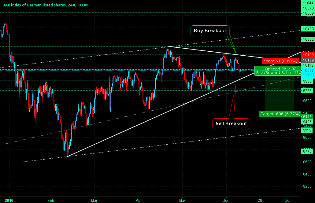 DAX Best Time To Jump In - Long Term.