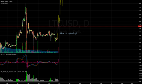 LTCUSD: ¿Fractal repeating?