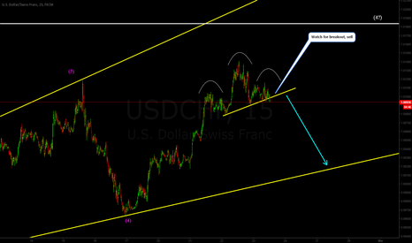 USDCHF: USDCHF possible breakout
