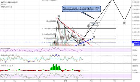 XVGBTC: Verge XVG - Wave 3? Targets 60-500% next 45-60 days