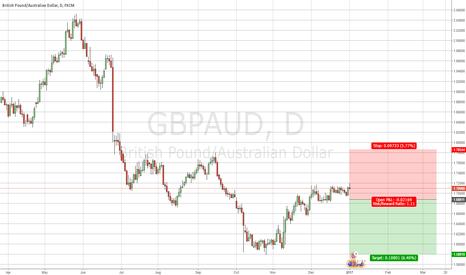 GBPAUD: Trend