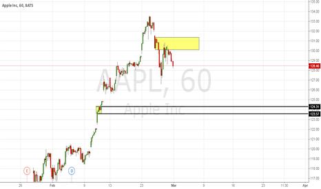AAPL: APPL nice breakout demand