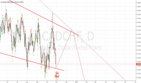 CADCHF: FUCK CAD/CHF ITS GONNA BE HARD LONG