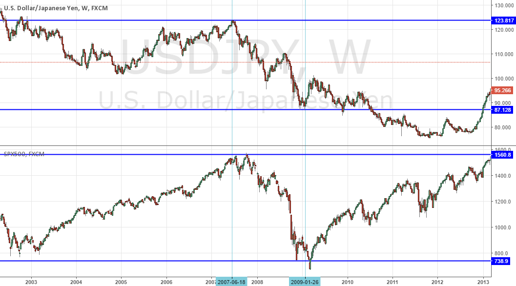 IS YEN REALLY RISK-OFF AND CORRELATED TO SPX (RISK-ON)?