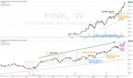 MNK: MNK trending well since breaking $100