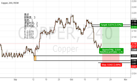 COPPER: Copper  weekly trading  2016.10.18