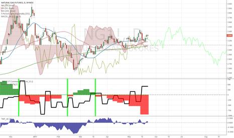 NG1!: String selling from commercials and bearish seasonal window