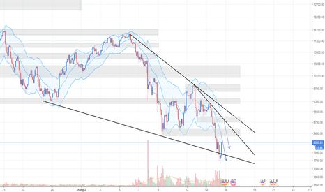 BTCUSD: Bitcoin ngày 15/03 - Hướng đi là rõ ràng