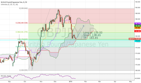 GBPJPY: GBP/JPY Daily .50 Fib + Resistance turned Support + Ichi cloud