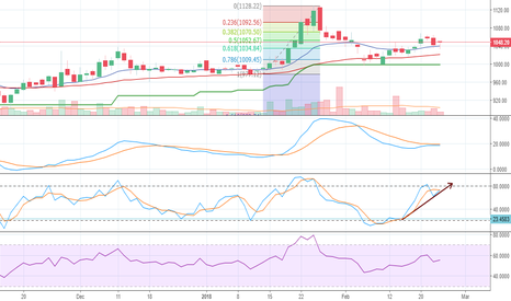 GODREJCP: Stochastic Divergence & crossover in Godrej Consumer Products