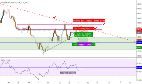 EURAUD: EURAUD - Short outlook