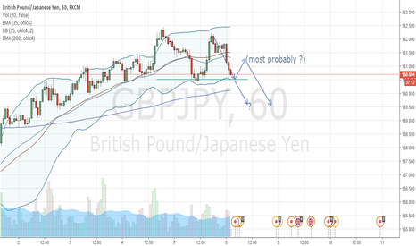 GBPJPY: Short reached, waiting target @160.500