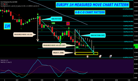 EURJPY: EURJPY 1H MEASURED MOVE CHART PATTERN