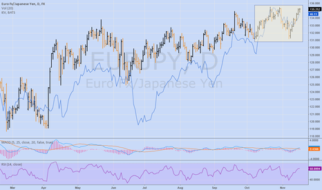 EURJPY: EURJPY Overlayed w/ IEV