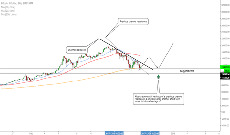 BTCUSD: BTC/USD - Retest Of Structure
