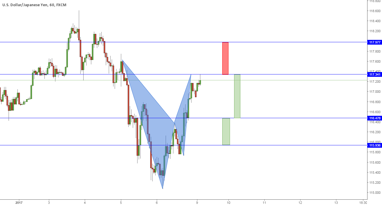 """""""USDJPY: Double 2618 Chart From This Week's FMP"""" by trader"""