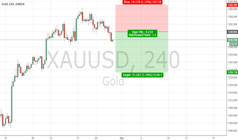 XAUUSD: Gold Sell on inside bar breakout