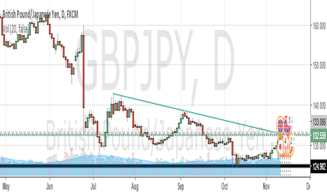 GBPJPY: SHORTING GBPJPY at the touch of falling Trend Line