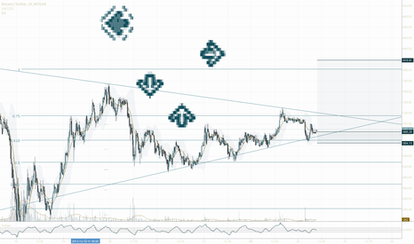 BTCUSD: Perhaps a trend changer