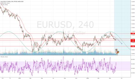 EURUSD: Long term SHORT....