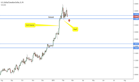 USDCAD: Potential Short on USDCAD