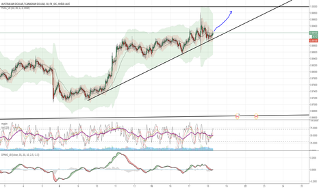 AUDCAD: The morning start