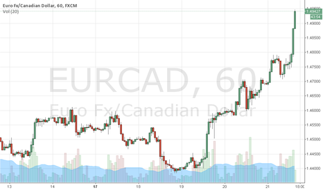 EURCAD: EURCAD sellers around 1.4910.