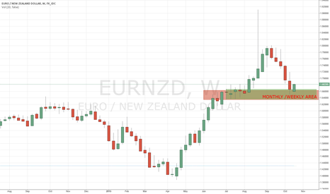 EURNZD: The 1hr Trading Week - Monthly Weekly Area Buy Alert
