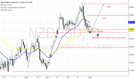 NZDUSD: long for now with the trend