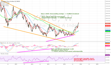 XGY0: China A Share Overbought