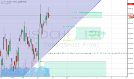 USDCHF: Looking for short entry @ tops